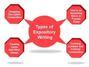 Type of writing college essay